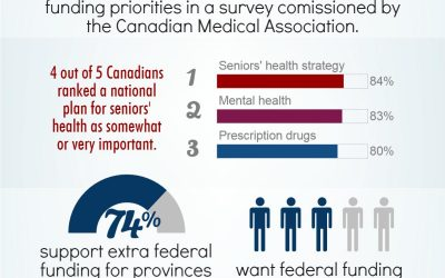 Canadians share their health accord wish list