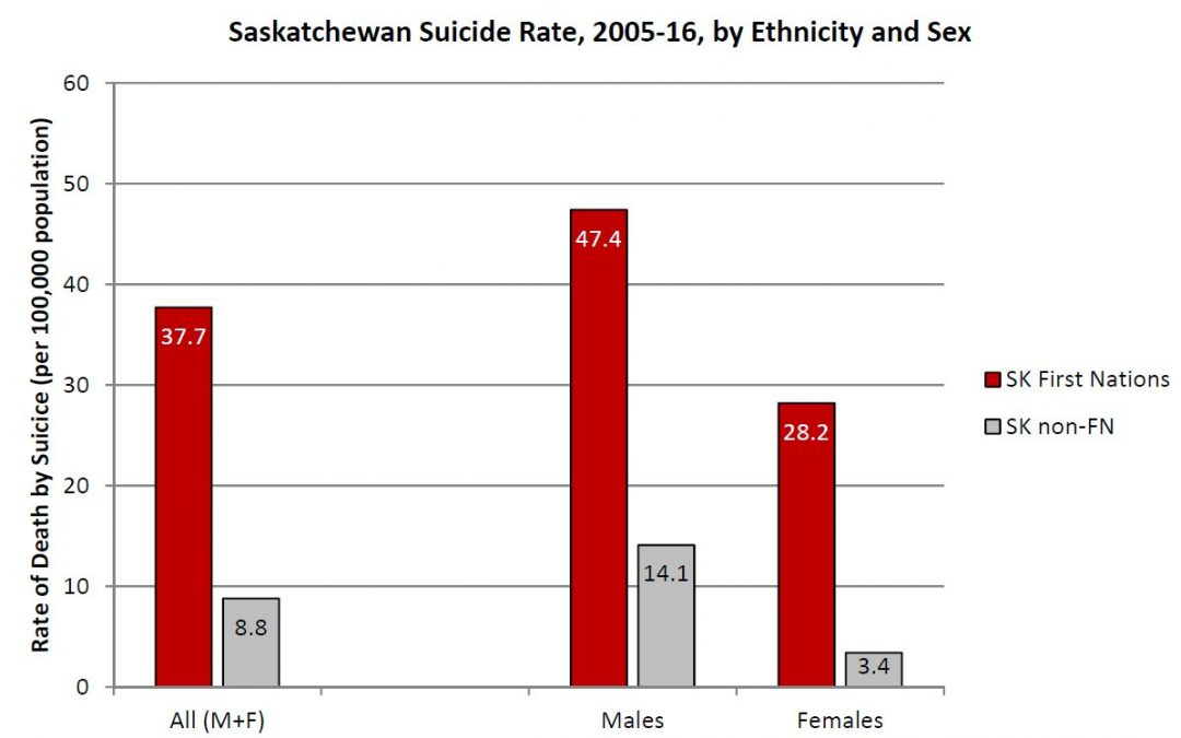 Saskatchewan First Nations drafts suicide prevention plan